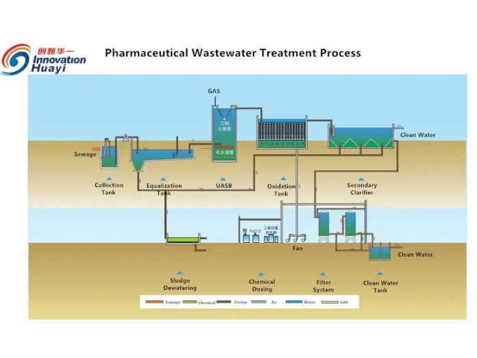 limbah di pabrik farmasi