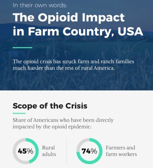 opioid impact on farm country