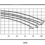 2-hp-3450-RPM-230V-Inground-Swimming-Pool-Pump-E0215-0-0