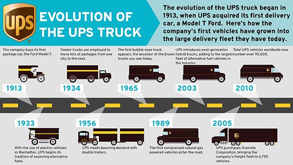 Evolution of UPS Trucks