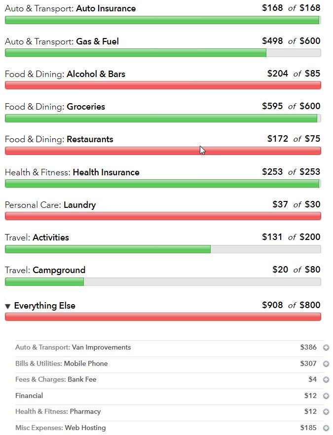 Vanlife Actual Cost - October 2017