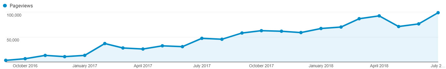FarOutRide PageViews Monthly