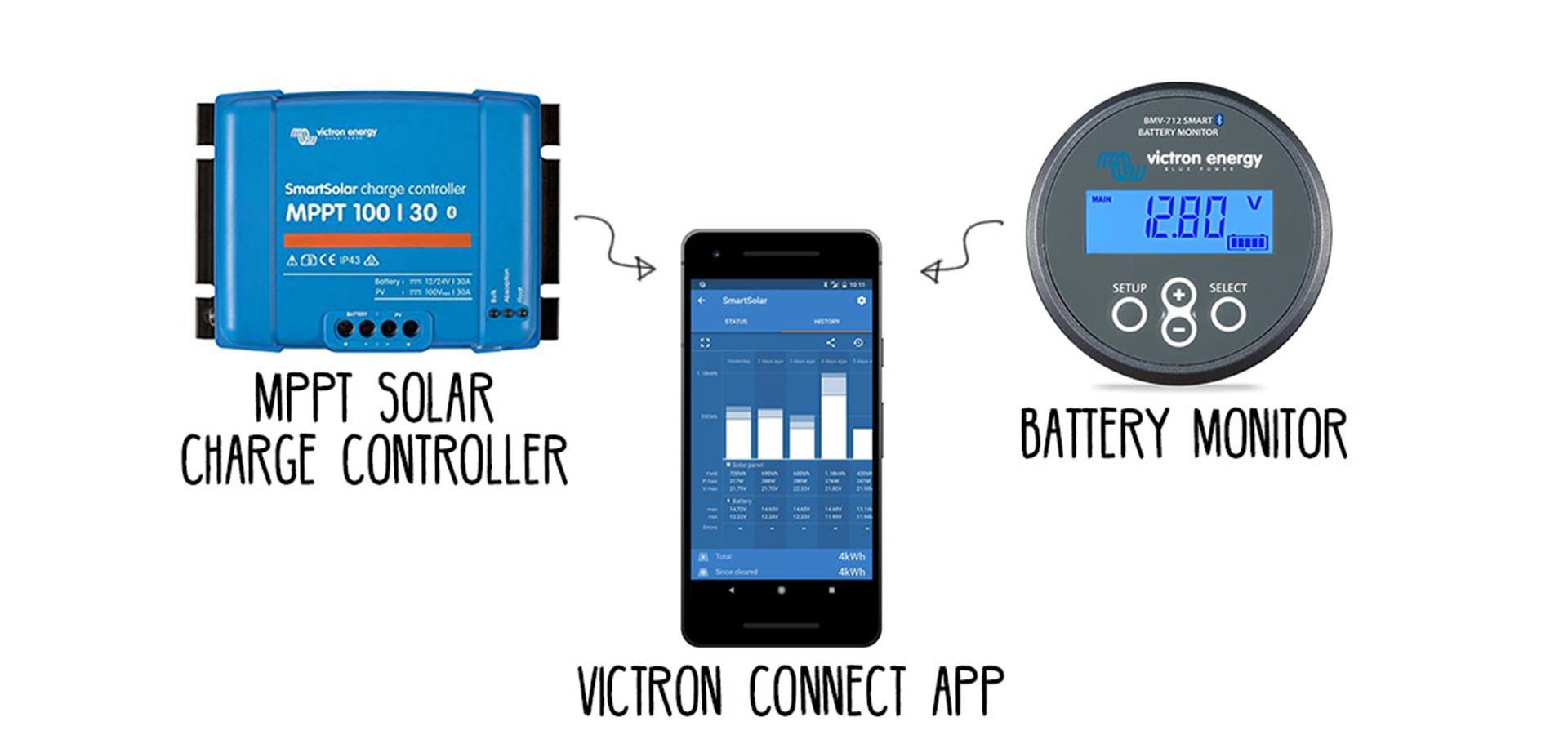 Victron Smart Solar MPPT Charge Controller and Battery