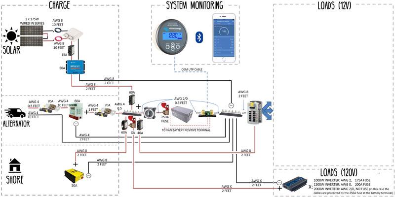 diagram free download � electrical system build guide for diy camper  van conversion