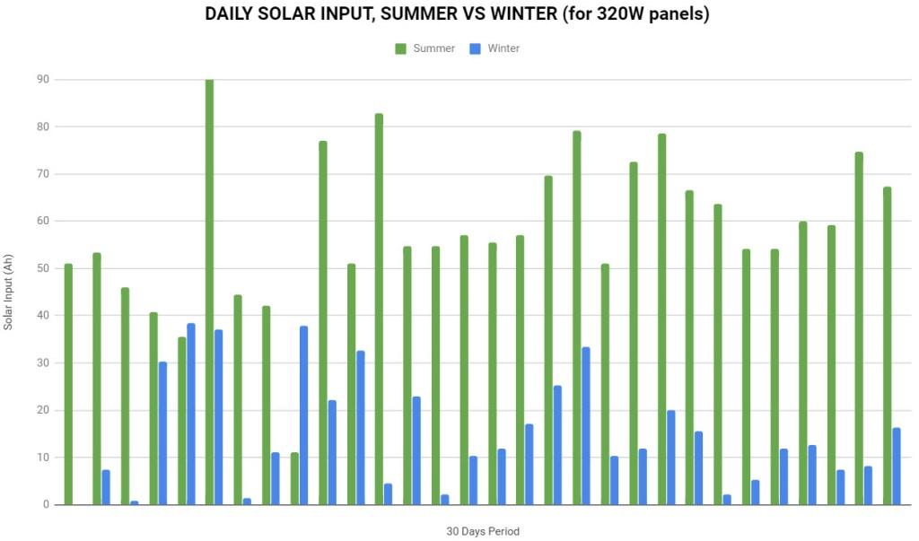 Daily Solar Input, Summer VS Winter, Van Solar Power