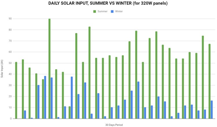 Daily Solar Input, Summer VS Winter, Van Solar Power