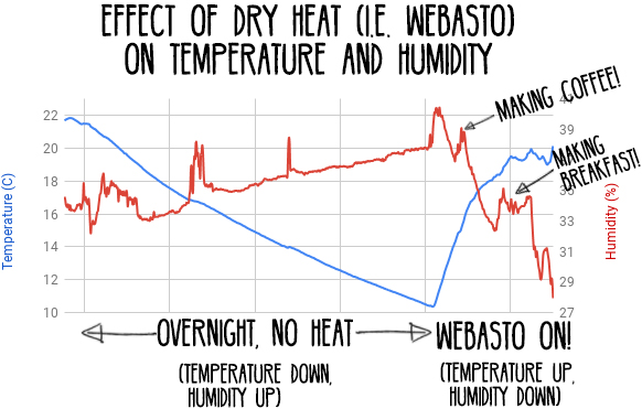 Effect-of-Dry-Heat-(Webasto)-to-Temperature-and-Humidity_