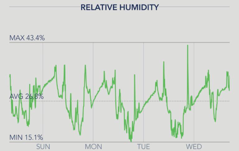 SensorPush Screenshot Humidity