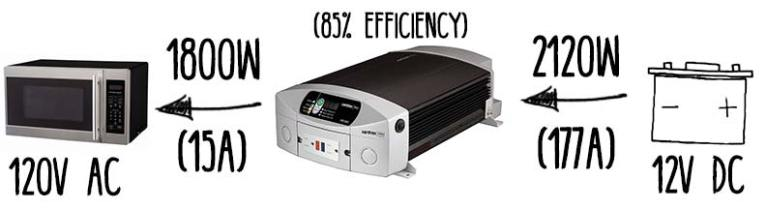 Power-Inverter-Rating-Efficiency