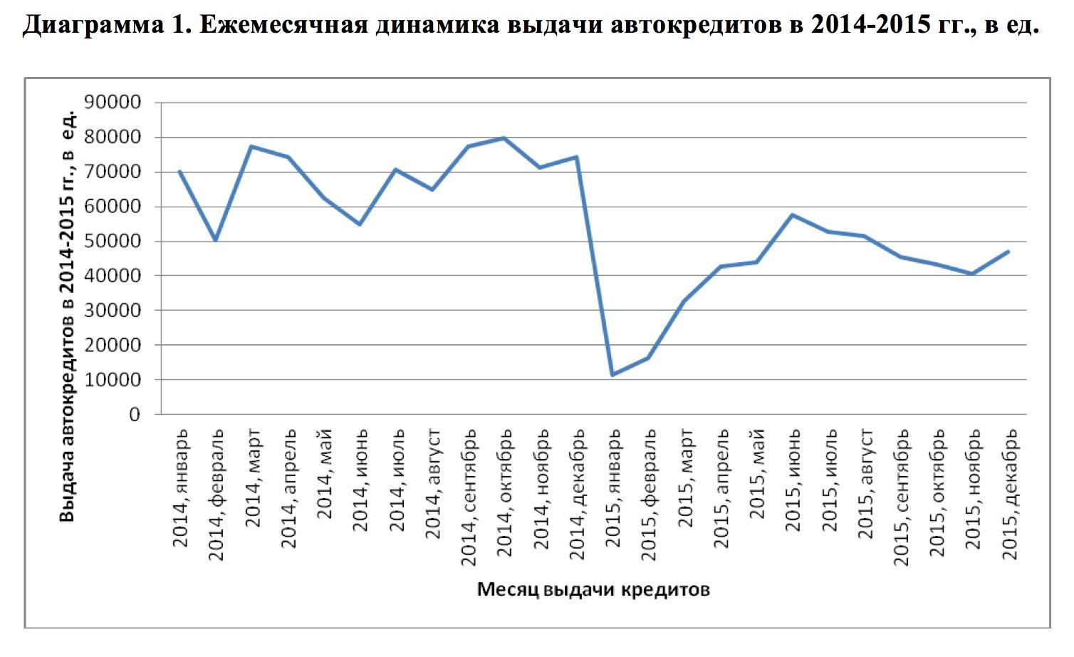 В 2015 году количество выданных автокредитов уменьшилось на 41 процент (диаграмма)