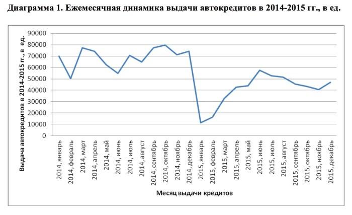 Ежемесячная динамика выдачи автокредитов в 2014-2015 гг., в ед.