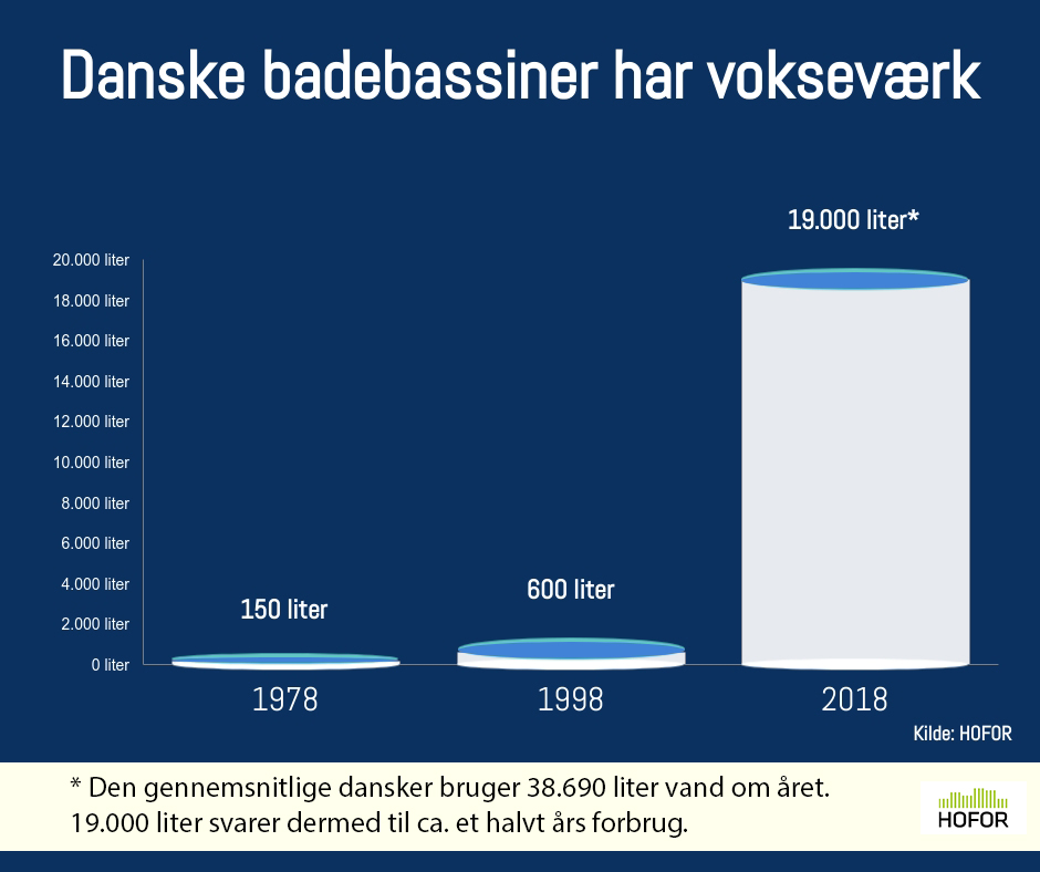 Infografik om at Danske badebassiner er blevet større