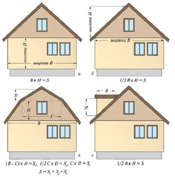 محاسبه منطقه سایدینگ عادی: A - بر روی دیوارها؛ B - در جلوی مثلثی؛ در فیلم های شکسته؛ G - توسط شنوایی و اتاق زیر شیروانی