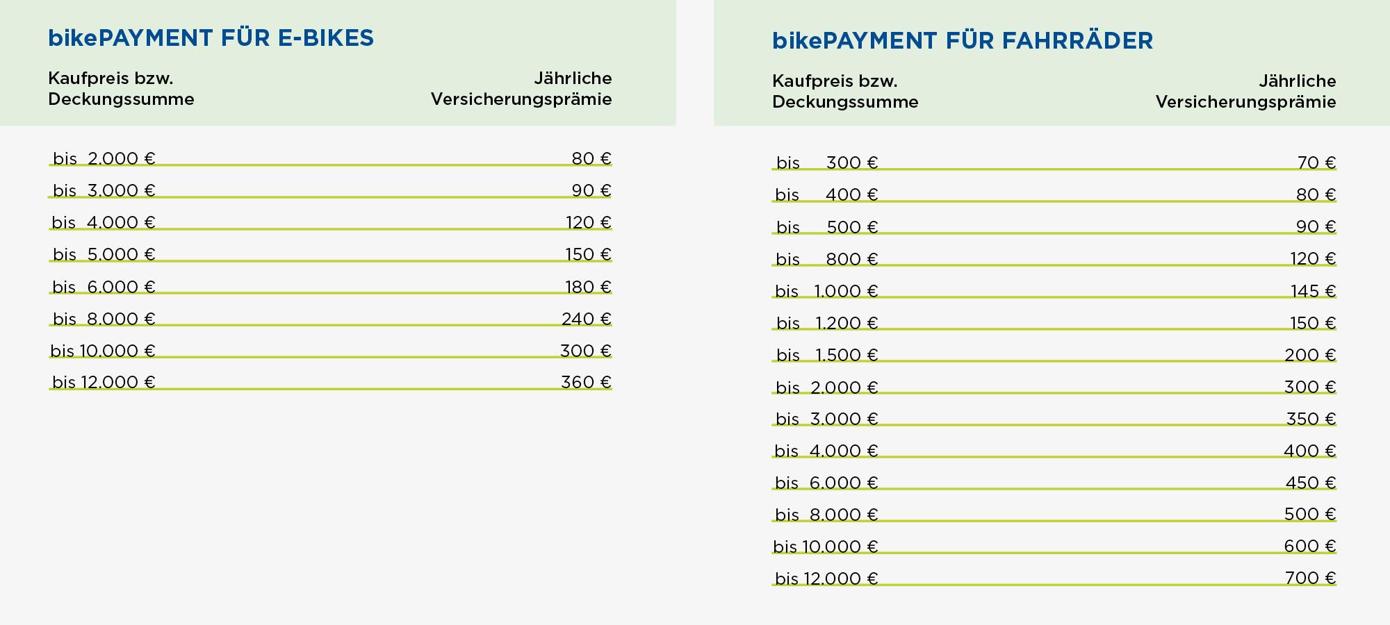 bike_payment_tabellen_web