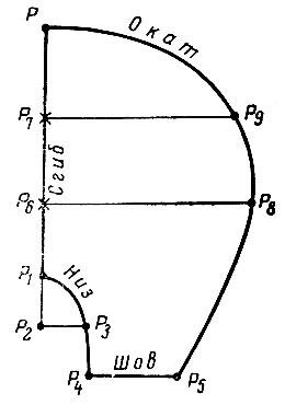Рис. 6. Построение чертежа рукава 'Берет'