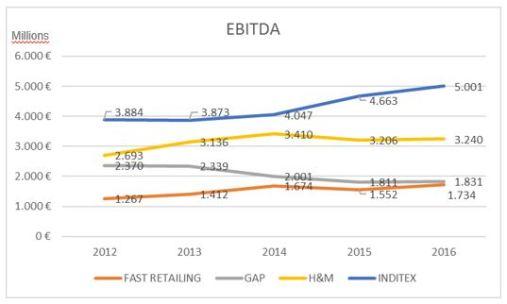 Fashion retailers EBITDA_2012-2016