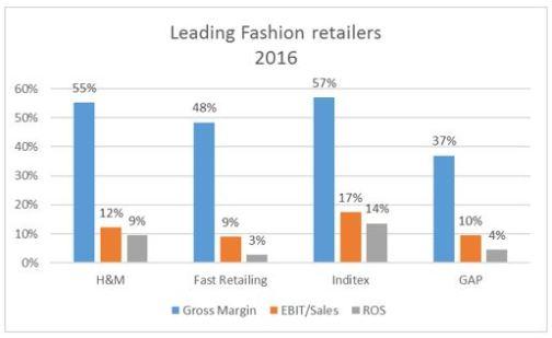 Leading Fashion retailers financial ratios_2016