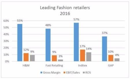 leading-fashion-retailers-financial-ratios_20161.jpg