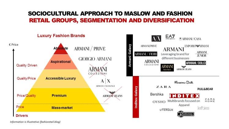 Maslow and Pyramid of Fashion_Diversification_Fashion retail