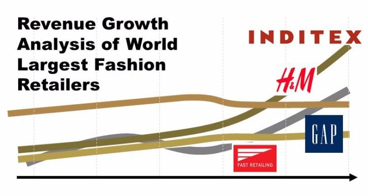 Revenue growth analysis world largest fashion retailers