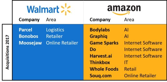 Amazon and Walmart Acquisitions in 2017