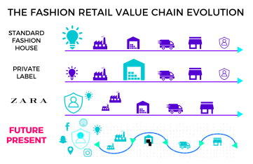 Fashion retail value chain