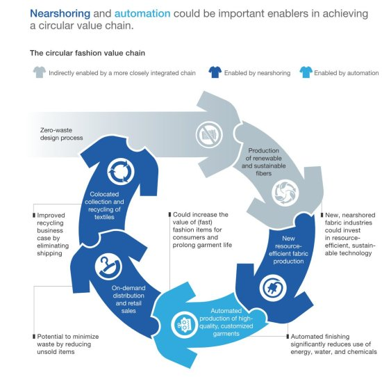 Circular Fashion Value Chain McKinsey