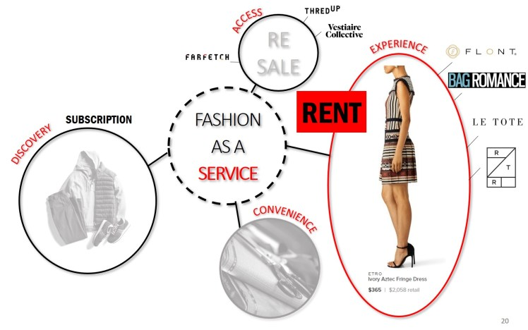 Rental clothing business model experience nownership trend