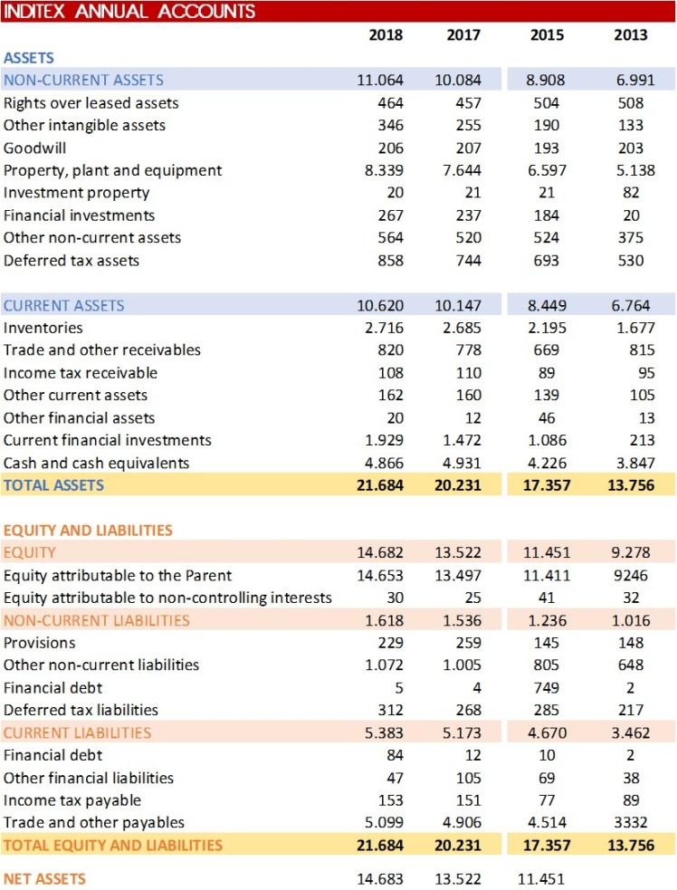 inditex balance sheet 2018