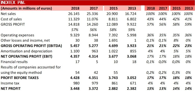 Inditex Income Statement 2018