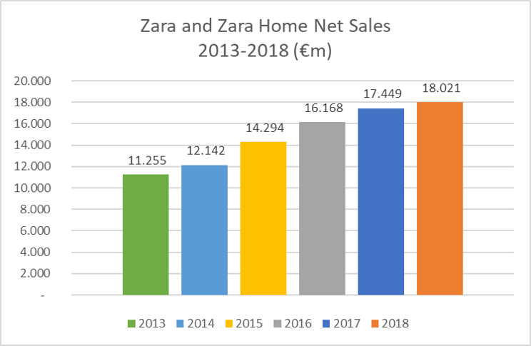 Inditex Zara and Zara Home Net Sales 2013-2018