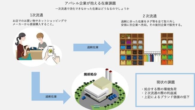 アパレルの在庫課題を解決【株式会社RETAIL CONNECT】