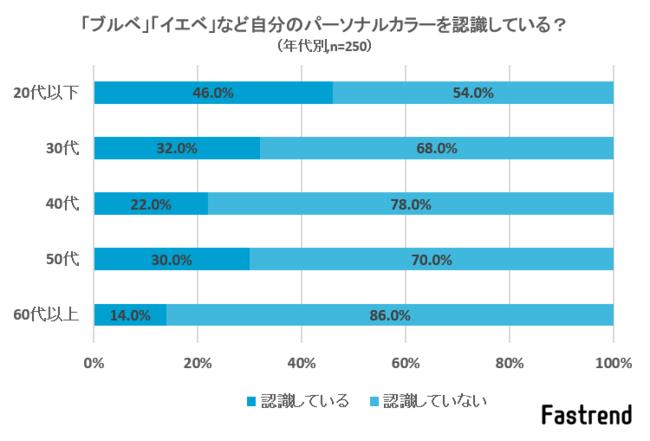 【パーソナルカラー】認識している人の68.1%が「意識してメイクしている」