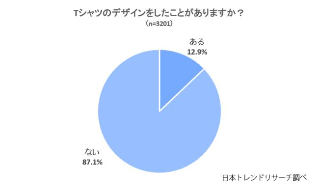 【Tシャツのデザイン】22.7%が「自分でデザインしてみたい」
