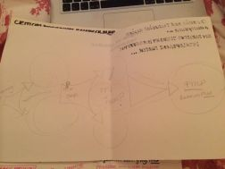 Planning the design of my Research Map Infographic...