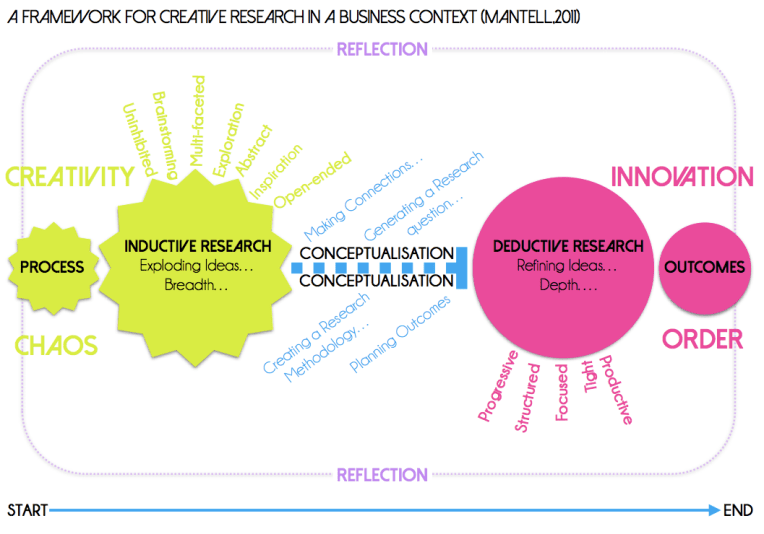 An Infographic I created communicating Mantell's creative research framework in a business context.