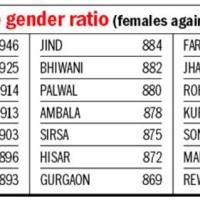 Rewari - Skewed pattern: District worst in Haryana with 776 girls for 1000 boys