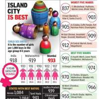 Mumbai- Child sex ratio dips in  Bandra, Khar and Santacruz (East)