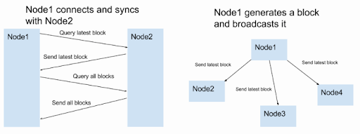 Node to Node Communication