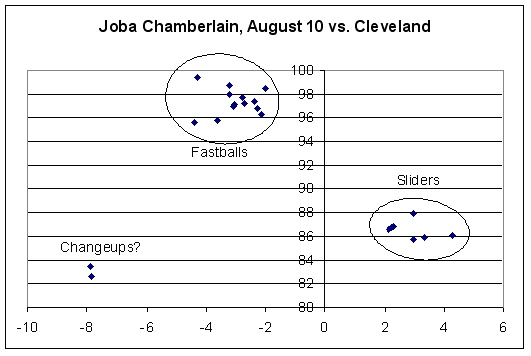 Joba Chamberlain pitch speed versus break