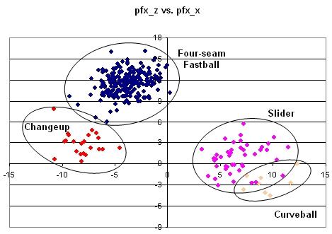 Greinke Vertical vs. Horizontal Break as a Starter