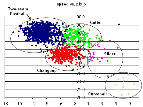 Maddux Speed vs. Horizontal Break