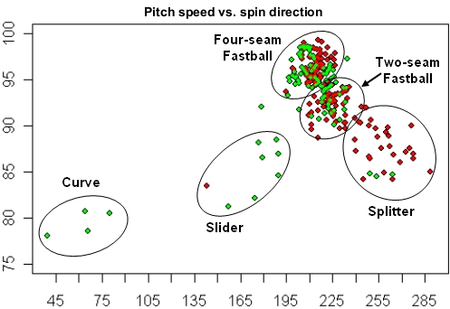 Papelbon Speed vs. Spin Direction with Type