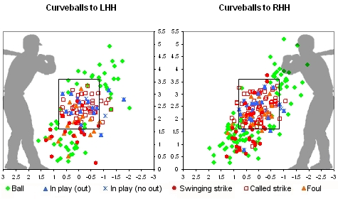Beckett Curveball Strike Zone Chart