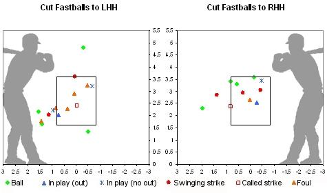 Beckett Cut Fastball Strike Zone Chart