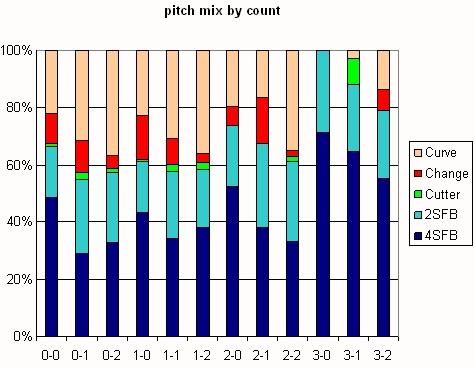Beckett Pitch Mix byCount