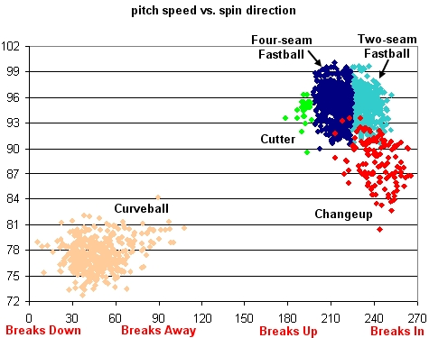 Beckett Pitch Speed vs. Spin Direction