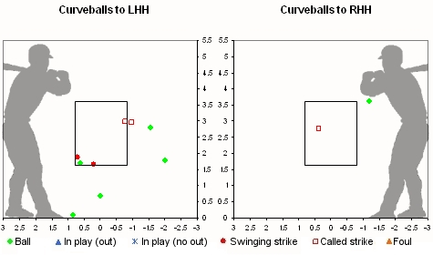 Chamberlain Results for Curveballs