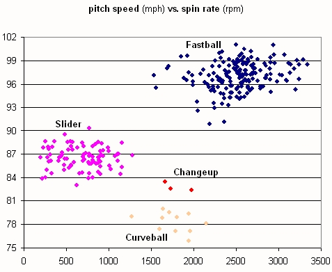 Chamberlain Pitch Speed vs. Spin Rate