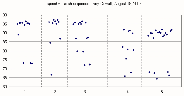 Roy Oswalt pitch sequence August 18, 2007
